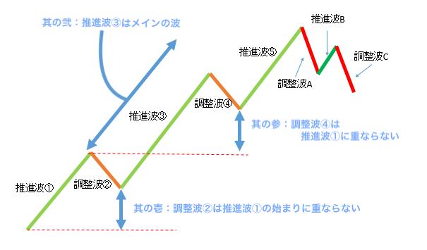 エリオット波動論のルール